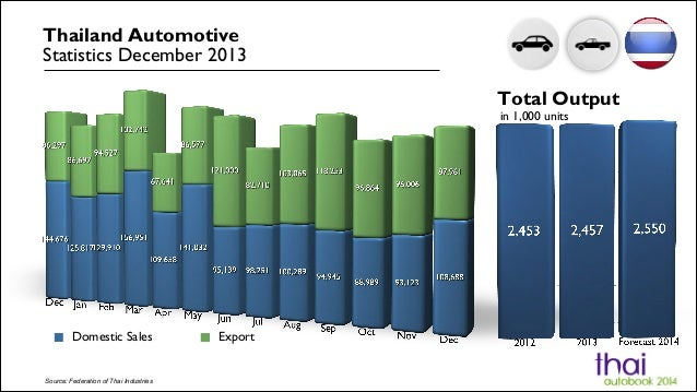 Thailand Automotive Statistics December 2013 Total Output in 1,000 units  Domestic Sales  Source: Federation of Thai Indus...