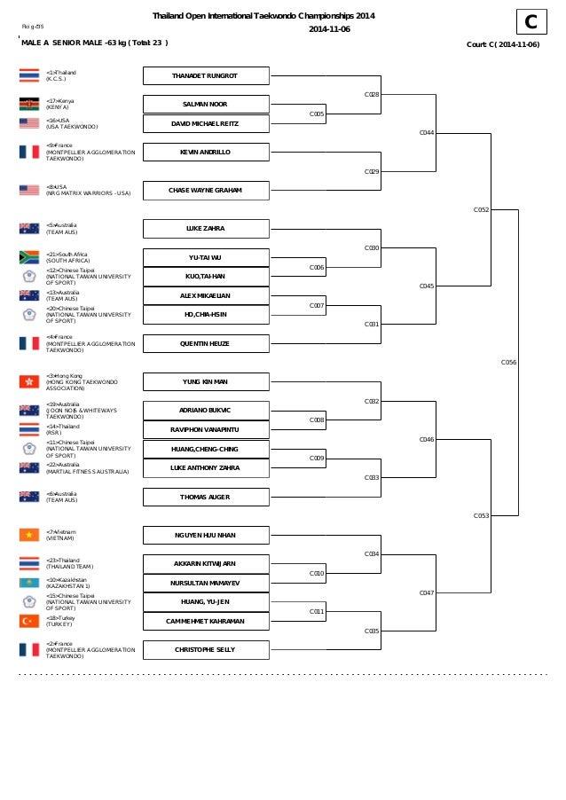 Taekwondo Thailand Open 2014 Updated Draw 2014-11-05