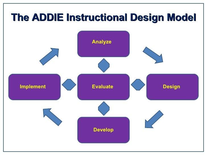 The ADDIE Instructional Design Model Evaluate Analyze Design Develop Implement