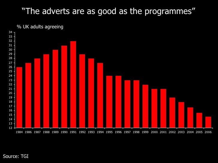 """Source: TGI % """" The adverts are as good as the programmes"""" % UK adults agreeing"""