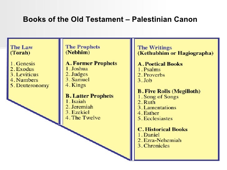 Old Testament law - Essay Example