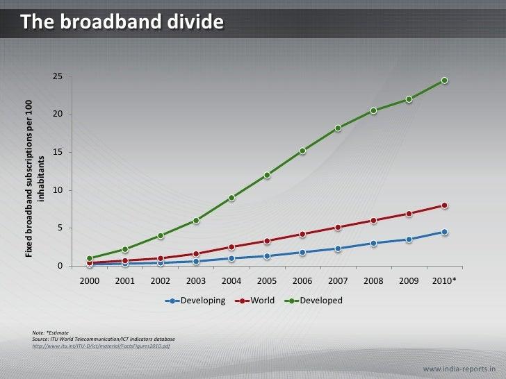The broadband divide                                        25Fixed broadband subscriptions per 100                       ...
