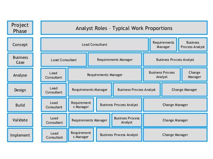 business analyst methodologies