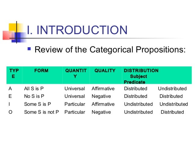 Write a standard categorical proposition
