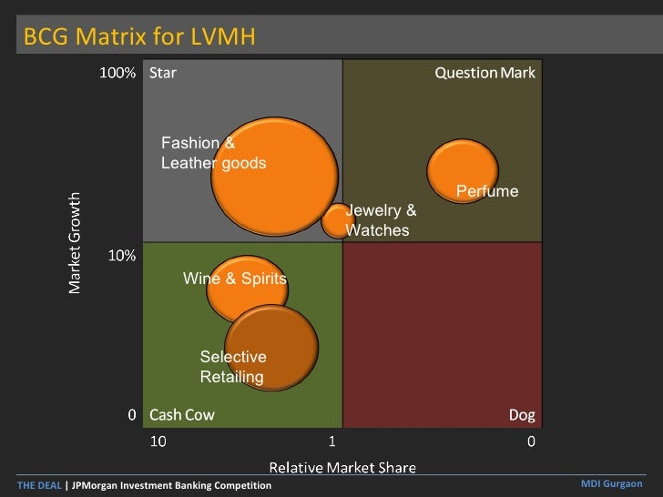 bcg matrix for wine industry Bcg matrix & ge matrix posted on automotive industry the bcg model could be helpful in situations where big economic swings produce significant.