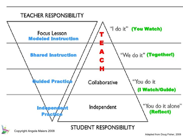 gradual release of responsibility model of instruction