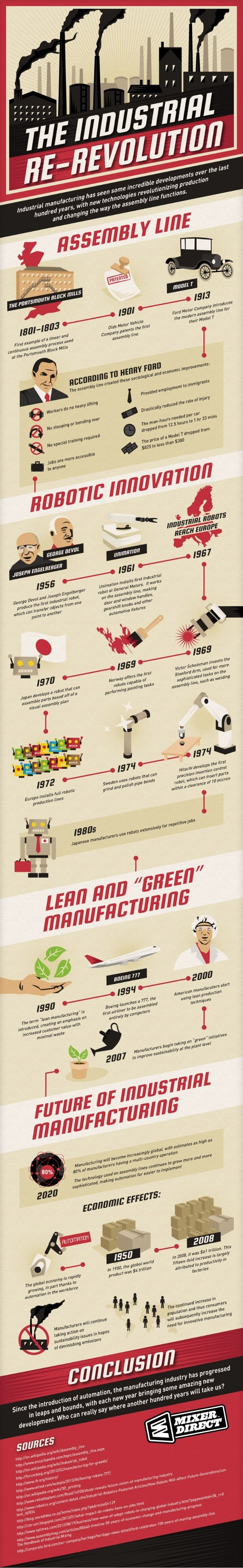 Industrial Re-revolution [Infographic]