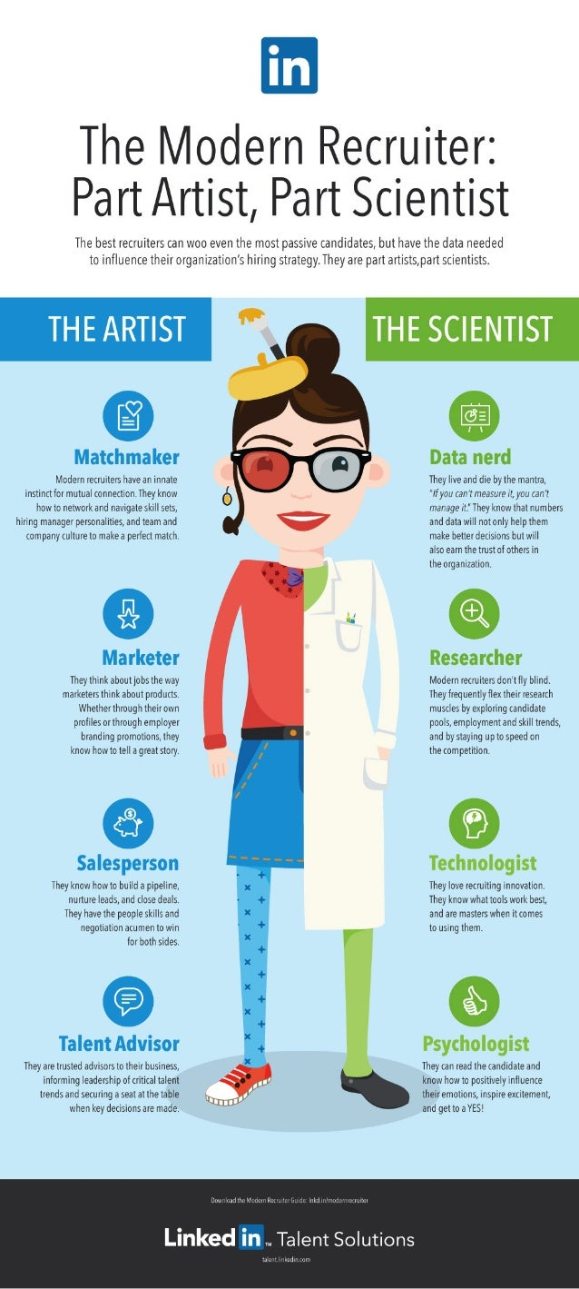 The Modern Recruiter is Part Artist, Part Scientist | INFOGRAPHIC