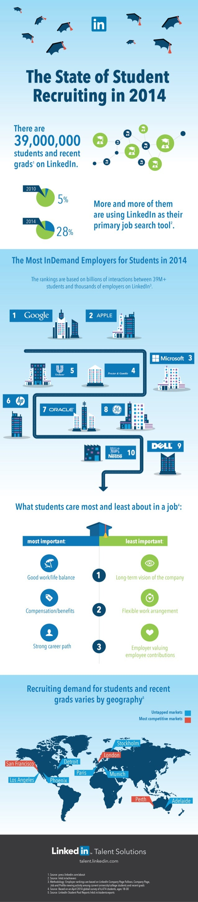The State of Student Recruiting in 2014 | INFOGRAPHIC