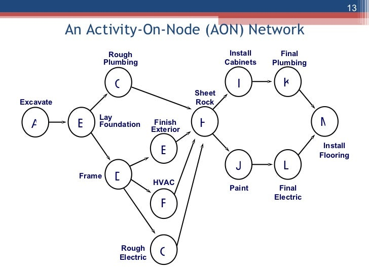 the network diagram and critical path    network diagram     an activity on node