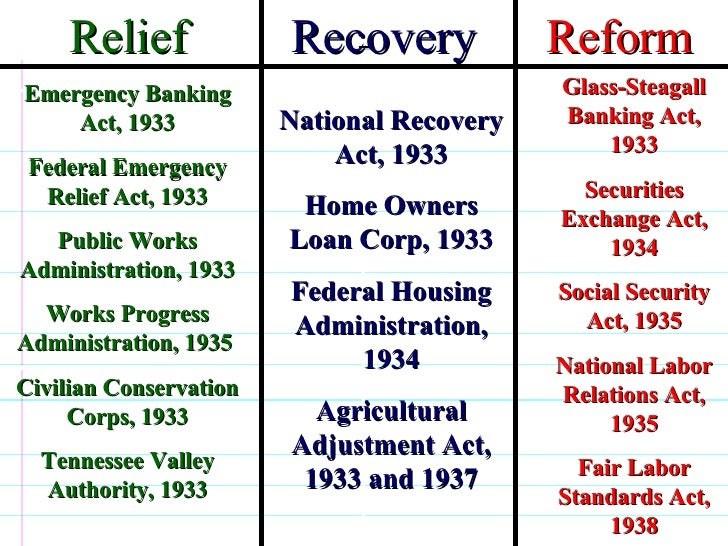 relief recovery and reform essay Roosevelt's basic philosophy of keynesian economics manifested itself in what became known as the three r's of relief, recovery and reform.