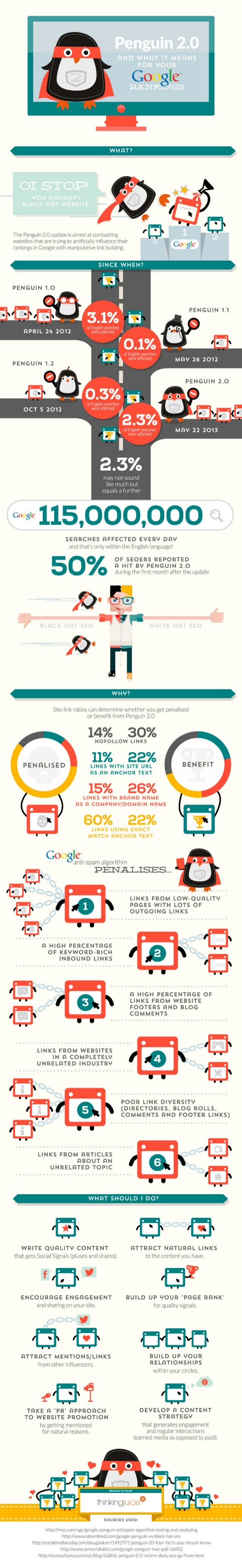 The Penguin 2.0 and What It Means For Your Google Ranking