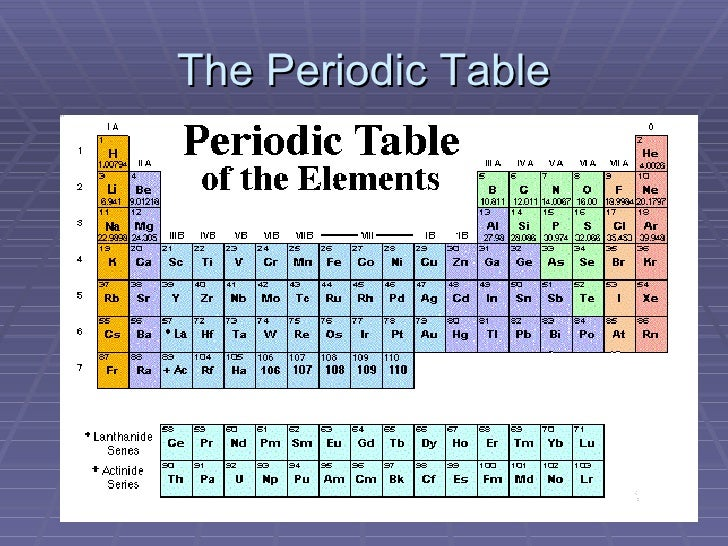 The Periodic Table Presentation 1