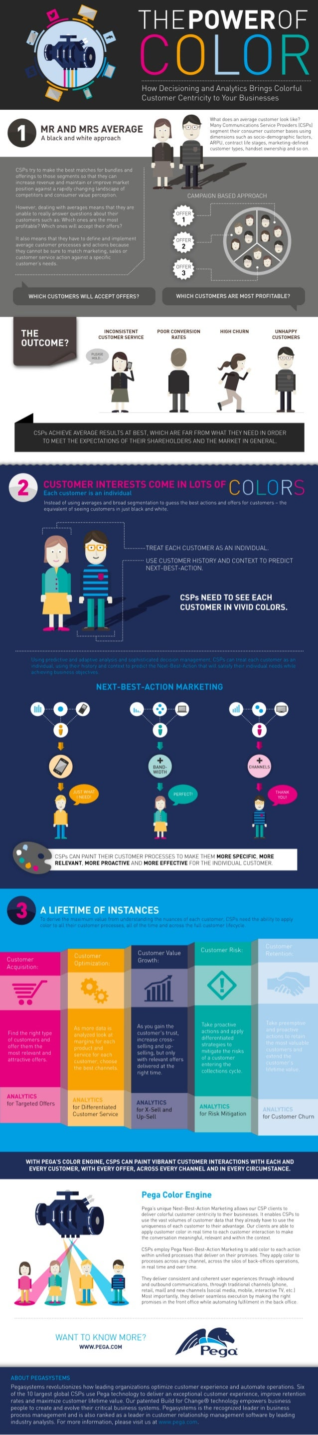 The Power of Color Infographic: How Decisioning and Analytics Brings Colorful Customer Centricity to Your Business