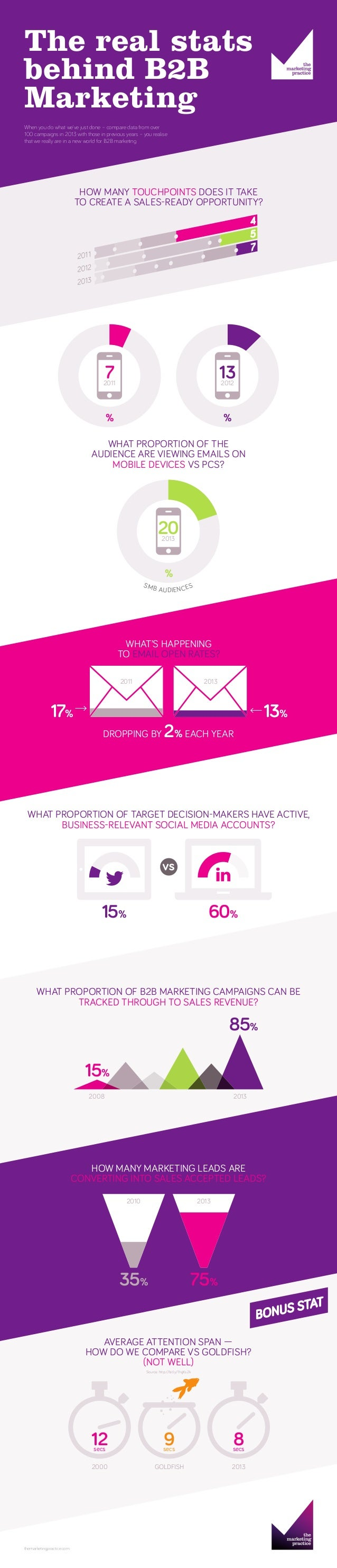 The real stats behind B2B Marketing HOW MANY TOUCHPOINTS DOES IT TAKE TO CREATE A SALES-READY OPPORTUNITY? WHAT'S HAPPENIN...
