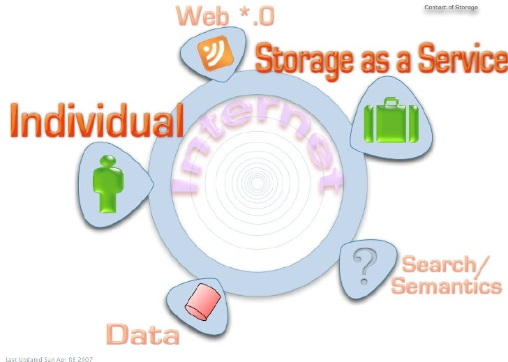 The Storage Context