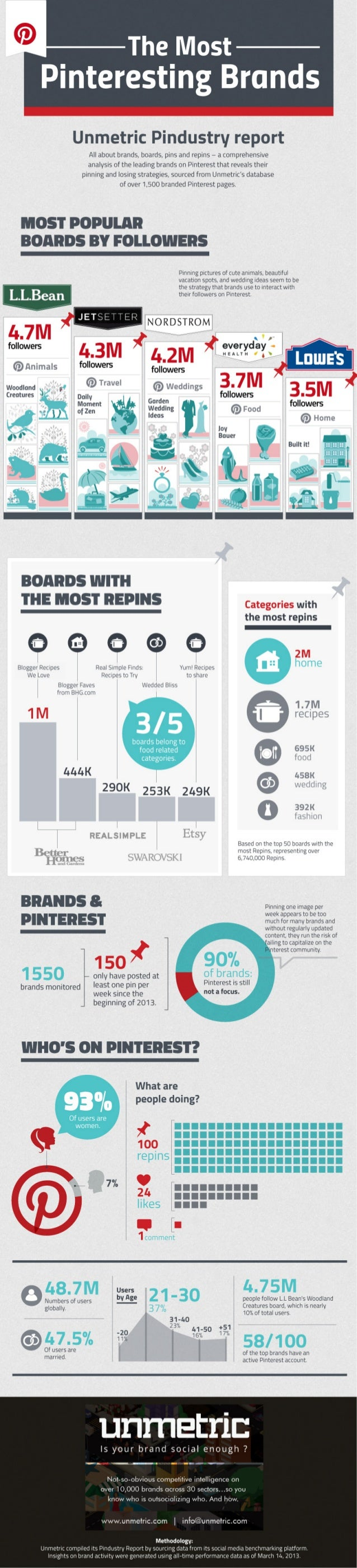 The Most Pinteresting Brands by Unmetric