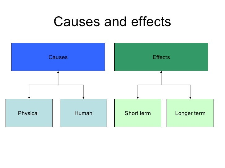 cause and effect essay causes of flood essay Cause and effect essays are concerned with why things happen (causes) and what happens as a result (effects) cause and effect is a common method of organizing and discussing ideas follow.