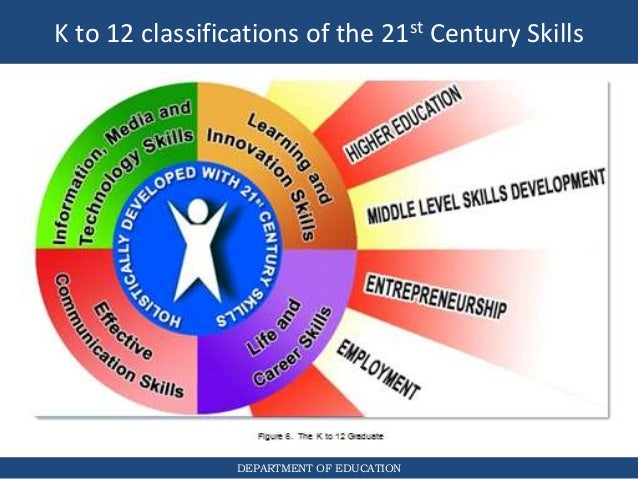 21st century education essay View this essay on key factors changing 21st century education the 21st century is characterized by significant changes that have contributed to the emergence.
