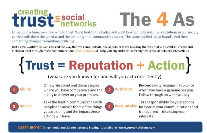 How to Build Trust in Social Networks - The 4 As