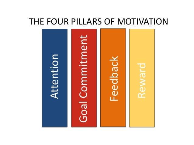 The 4 pillars of motivation