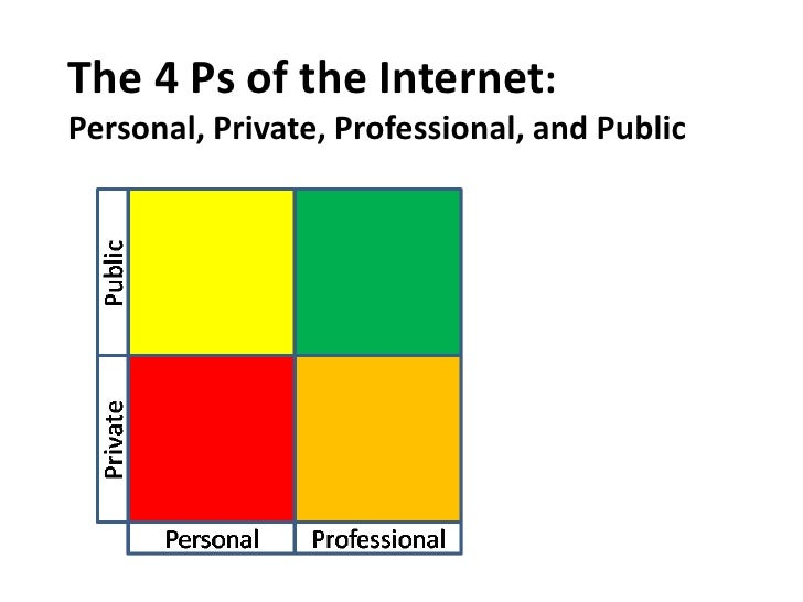 The 4 Ps of the Internet: Personal, Private, Professional, and Public