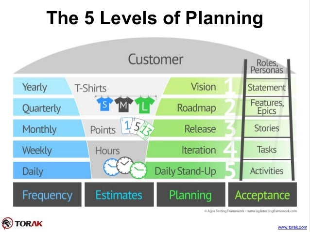 The 5 Levels Planning in Agile