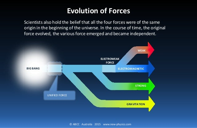 Хронология возникновения взаимодействий и их переносчиков.