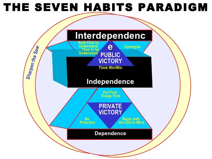 The 7 habits_of_effective_people_210
