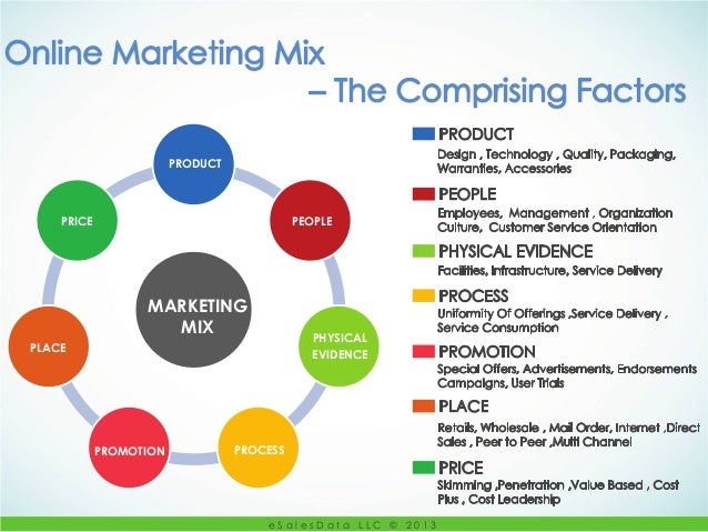 marketing mix presentation Presentation on 4 p's 1 marketing mix  2 learning objectives by the end of this lesson, students will- understand the main.