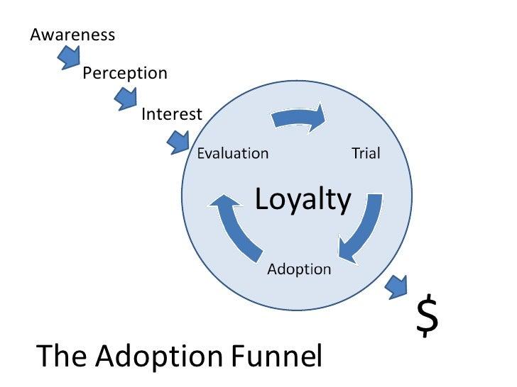 Awareness Interest Perception Loyalty $ The Adoption Funnel