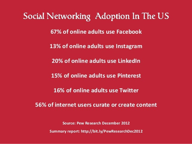 67% of online adults use Facebook     13% of online adults use Instagram      20% of online adults use LinkedIn     15% of...
