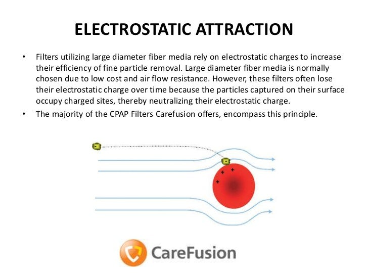 Image Gallery electrostatic attraction