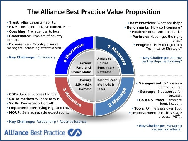 The Alliance Best Practice Value Proposition  Best Practices: What are they?  Benchmarks: How do I compare?  Healthchec...