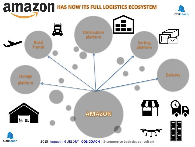 amazon supply chain management and logistics management As a start-up company in the garage, amazon supply chain has made a giant leap that revolutionized many aspects of overall supply chain management.