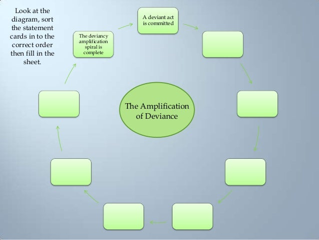 7 The Amplification of Deviance