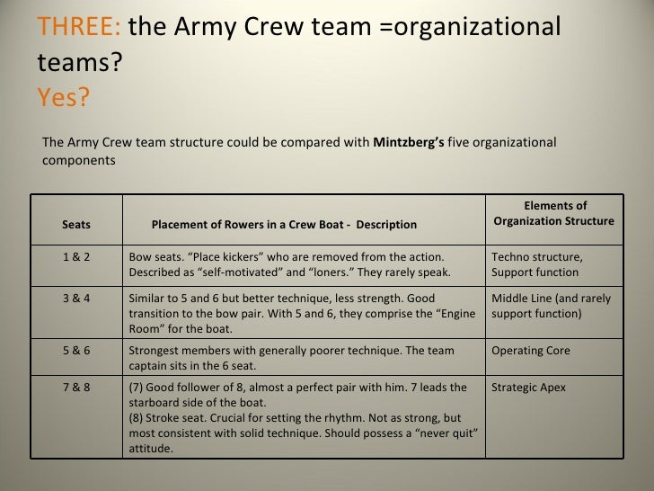 the army crew team case analysis essay The army crew team case solution, the army crew team case solution the last but not least element of failure is lack of direction: the coach p was not an experienced and skilled leader and.