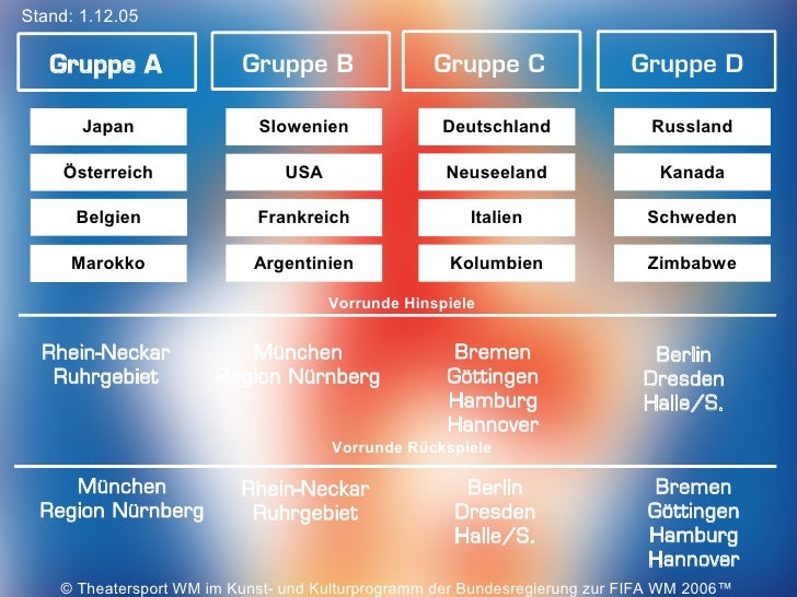 Stand: 1.12.05   Gruppe A               Gruppe B                Gruppe C                 Gruppe D       Japan             ...