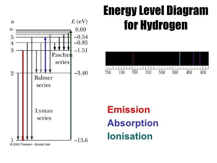 Hydrogen Atom  Energy Level Diagram Of Hydrogen Atom