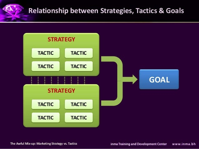links between strategic positioning and marketing tactics That's a wrap for this pestle analysis of nike they may have a strong brand and healthy finances, but they need to pay careful attention to the morality of their practices and watch out for other growing, cheaper outlets 22 discuss the links between strategic positioning and marketing tactics of nike.