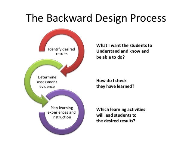 The Backward Design