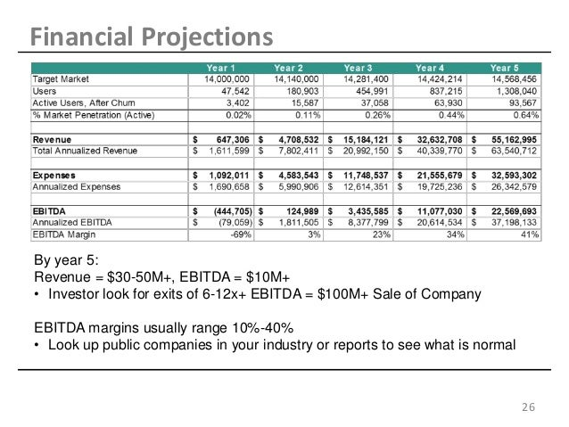 projected financial statements template - the best startup pitchdeck updated