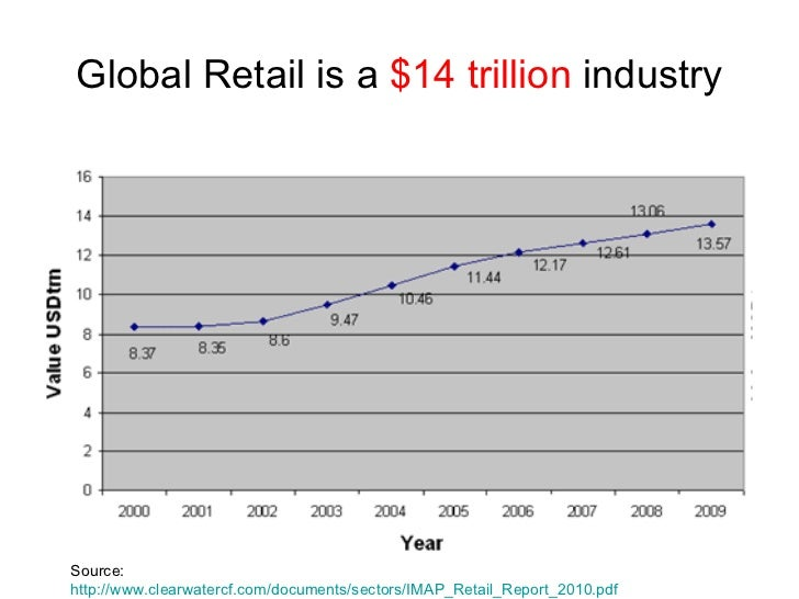 Global Retail Industry Global Retail is a $14