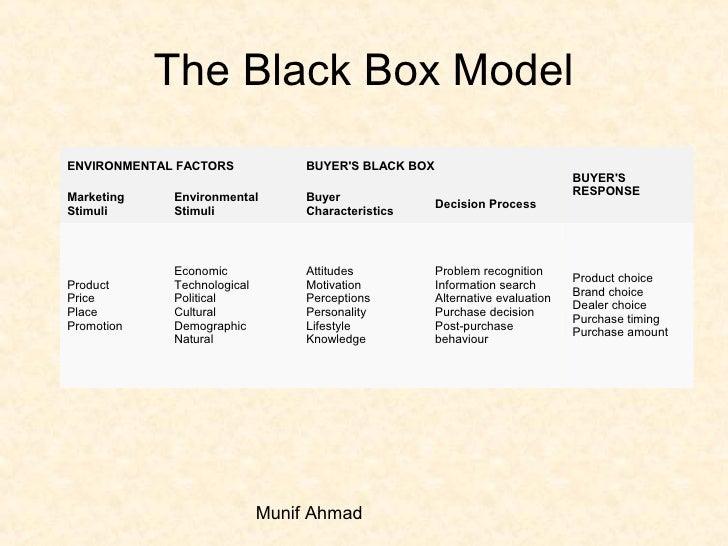The black box model of consumer behaviour