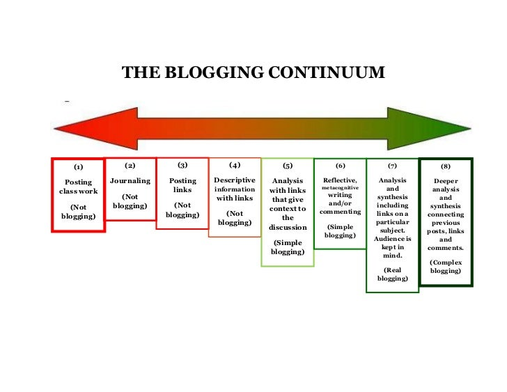 The blogging continuum