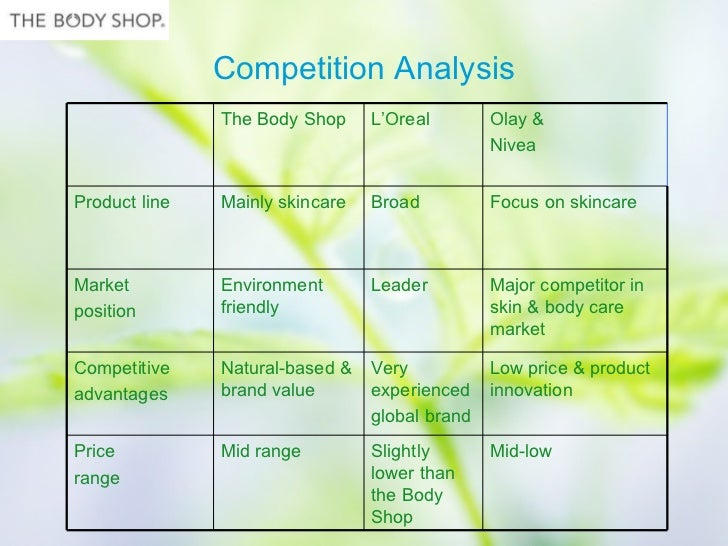 case analysis of body shop The body shop case study question 1: base case assumptions in order to derive this forecast, 'percent-of-sales' forecasting was used, which involves initially forecasting sales and then forecasting other financial statement accounts based on their direct relationship with sales.