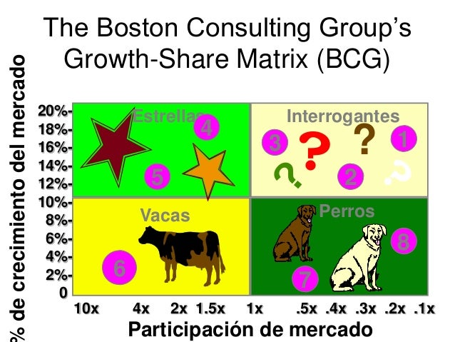 the boston consulting group�s growth share matrix bcg