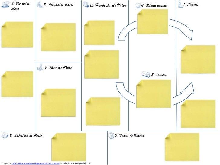 8. Parcerias<br />chave<br />1. Clientes<br />7. Atividadeschaves<br />2. Proposta de Valor<br />4. Relacionamento<br />6....