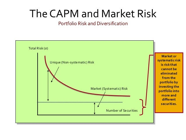 capital asset pricing model and systematic Your required rate of return is the increase in value you capital asset pricing model (capm) a which establishes relationship between and systematic risk an investment regardless your career stage.