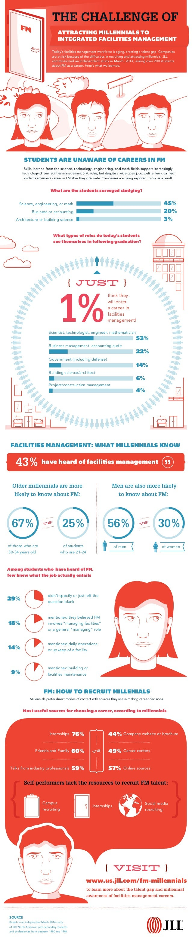 Millennials prefer direct modes of contact with sources they use in making career decisions. 1% 43% THE CHALLENGE OF FACIL...
